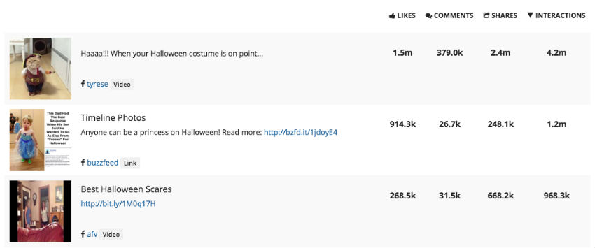 Summary of research into the best halloween posts for Facebook