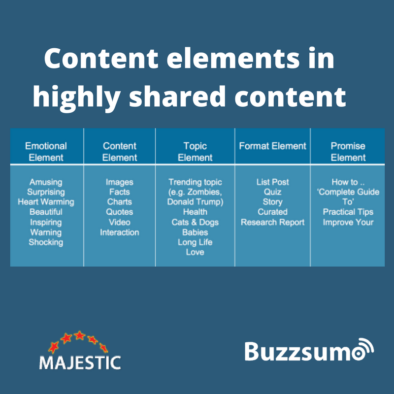 Content elements in highly shared content