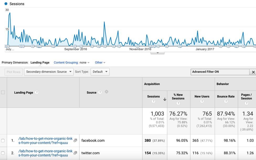 Social shares didn't equal google traffic
