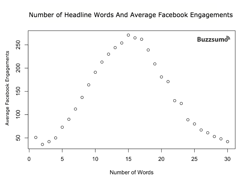 We Analyzed 100 Million Headlines. Here's What We Learned (New Research)