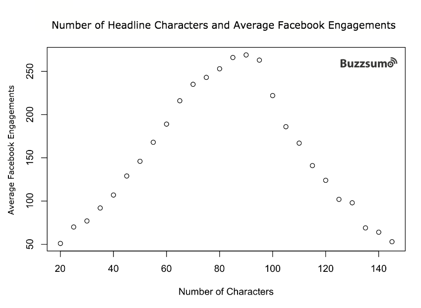 headline_chars_engagements