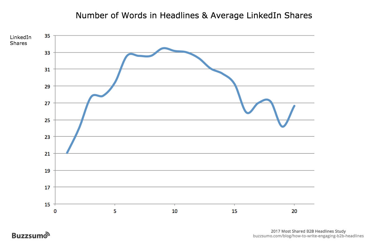 linkedin-words