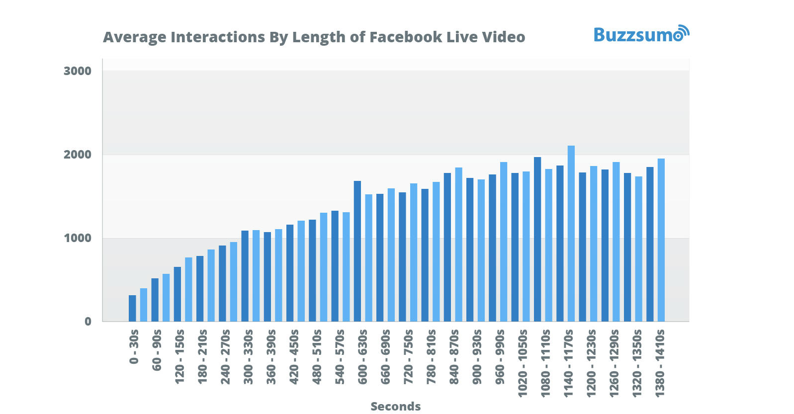 Best length for Facebook live video