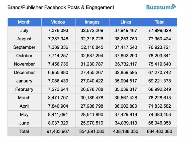 brand-posts-engagement