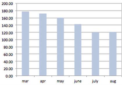 decline-cm-shares