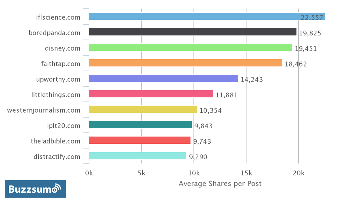 most-shared-websites-may-2015