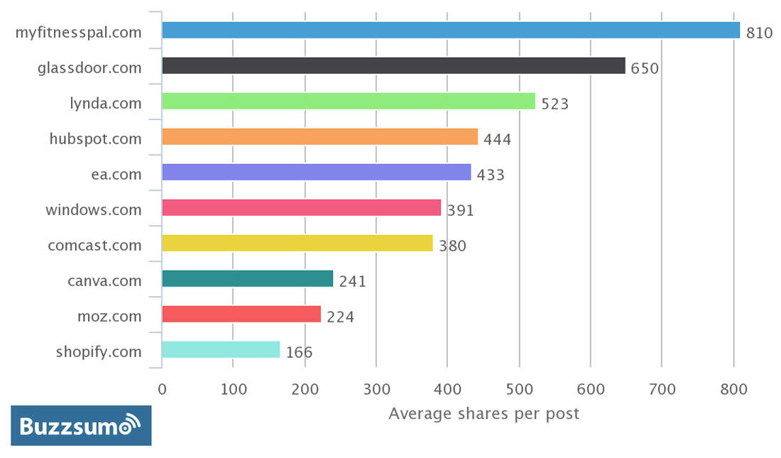 most-shared-brands-may-2015