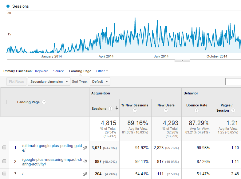 Google_Analytics_Organic_Search_Landing_Pages