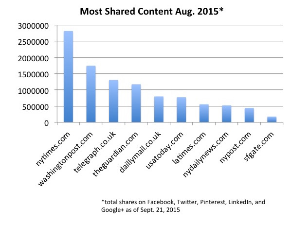 most shared aug. 2015