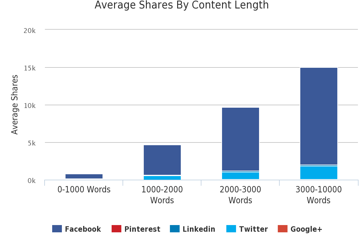 Most Shared Content from Digital Newspapers August 2015