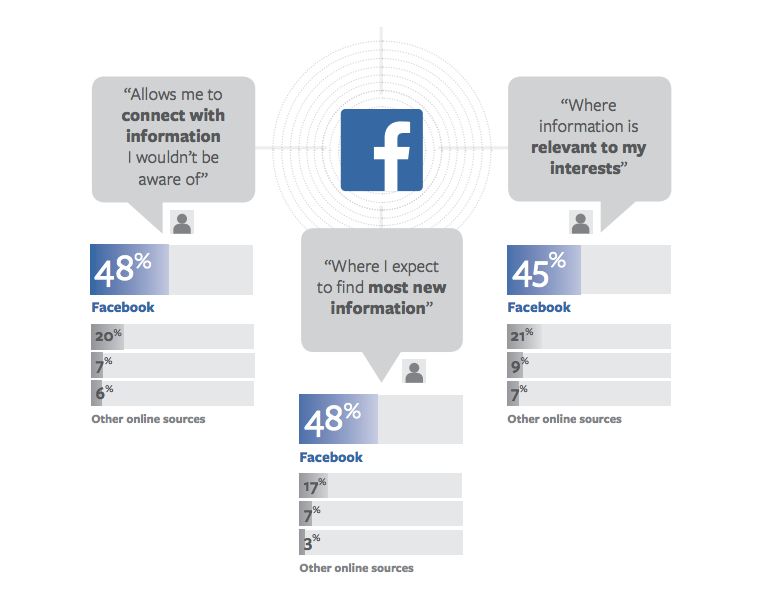 facebook content discovery