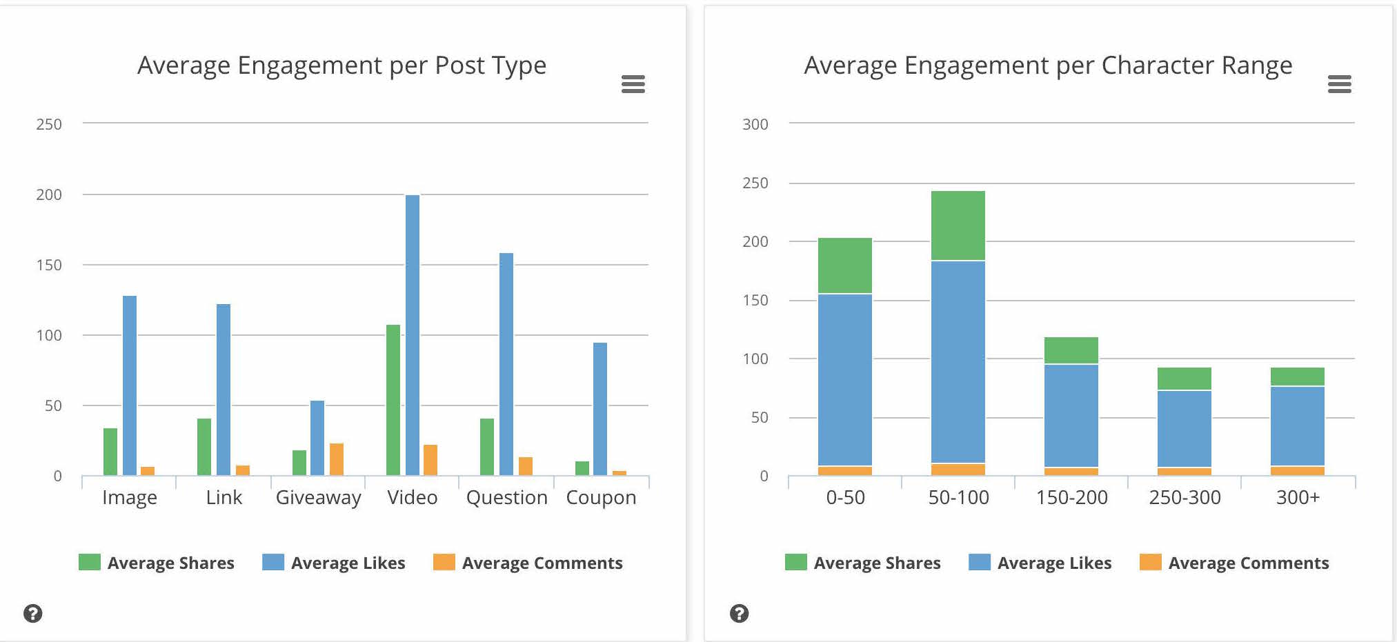 analyze a Facebook page to find Average Engagement by Post Type and Length