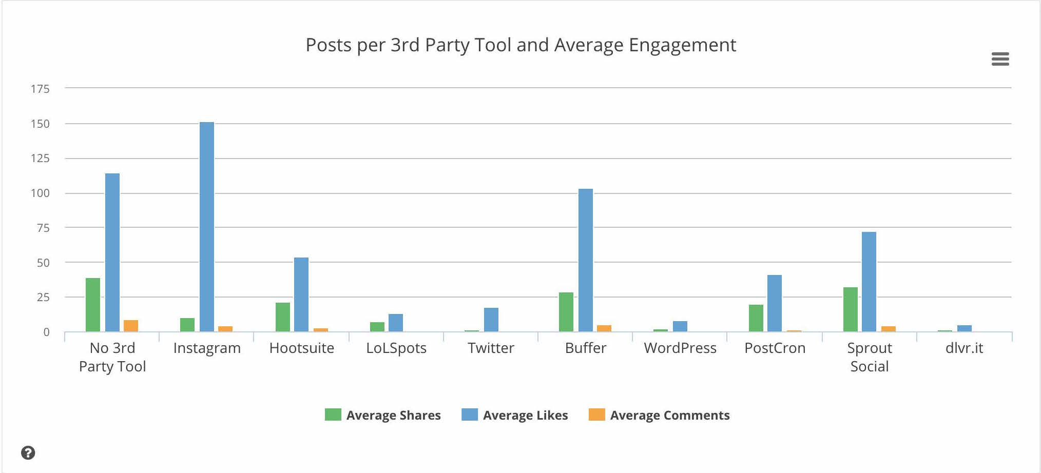 Engagement based on 3rd Party Tools