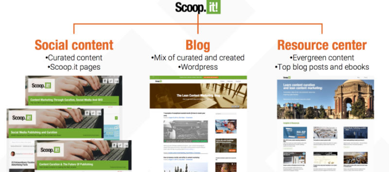 scoopit-content