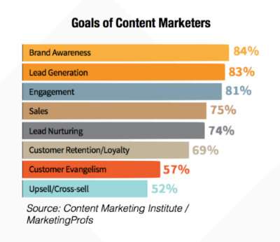 content marketing ROI goals