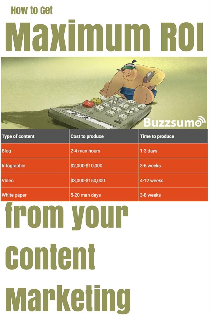 Maximize your content marketing ROI