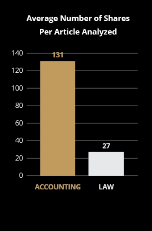 Accounts vs Lawyers in Content Marketing