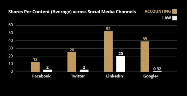 Comparison of content marketing distribution on social networks