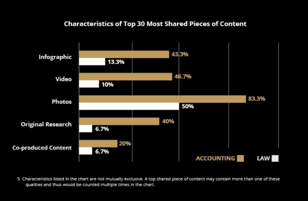 What content marketing types work best for accounting firms
