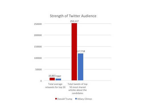 Trump vs. Clinton Twitter Audience