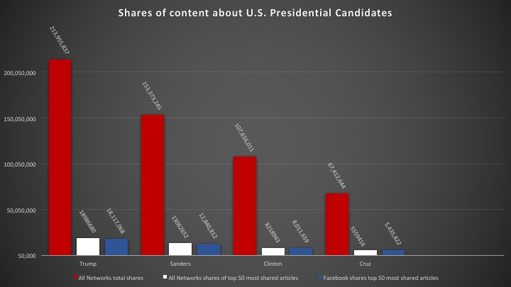 Summary of share data for content about Presidential candidates