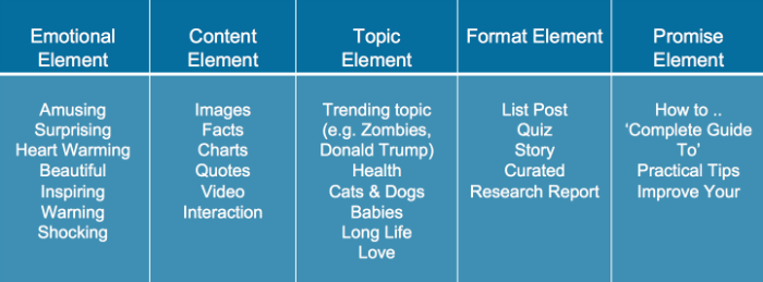5-elements-viral-headlines