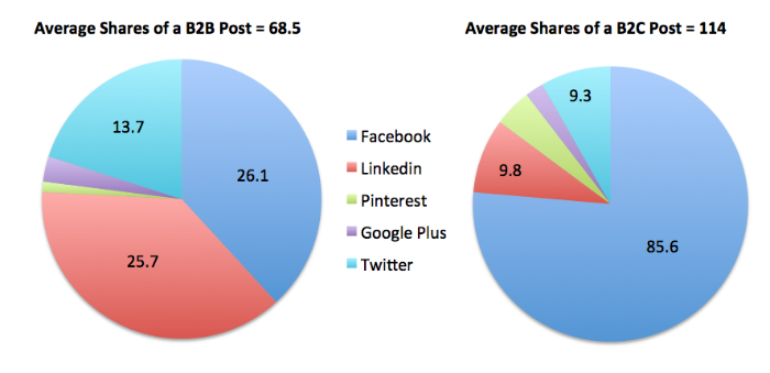 b2b-v-b2c-social-shares
