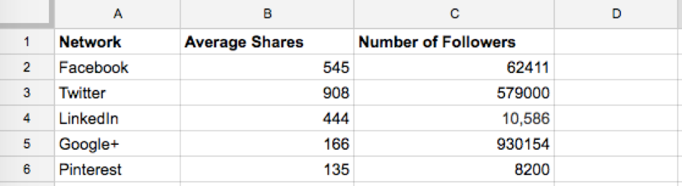 Buffer data as example of normalizing shares