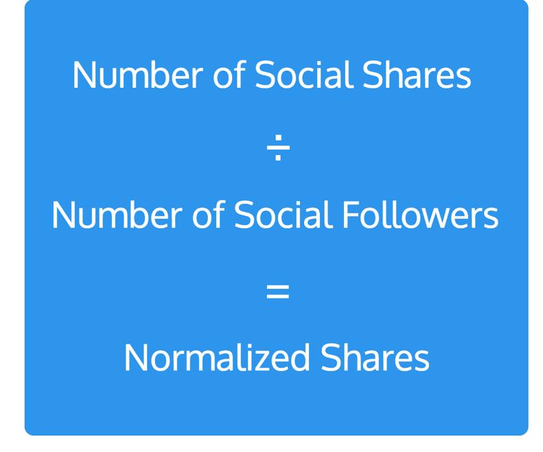 Formula to normalize shares