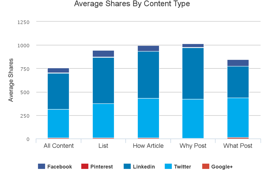 Chart of Average shares by content type