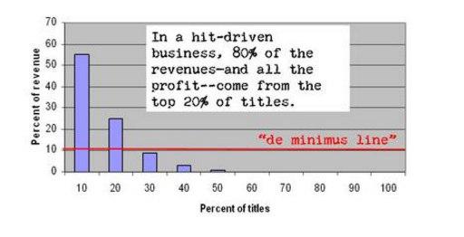 80-20-revenues