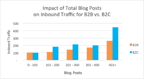 blog_total_traffic_b2b_b2c