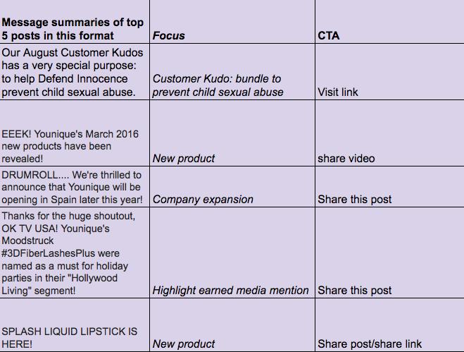 Facebook Analysis Company 2
