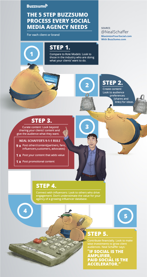 Essential 5 Step BuzzSumo Process For Social Media Agencies