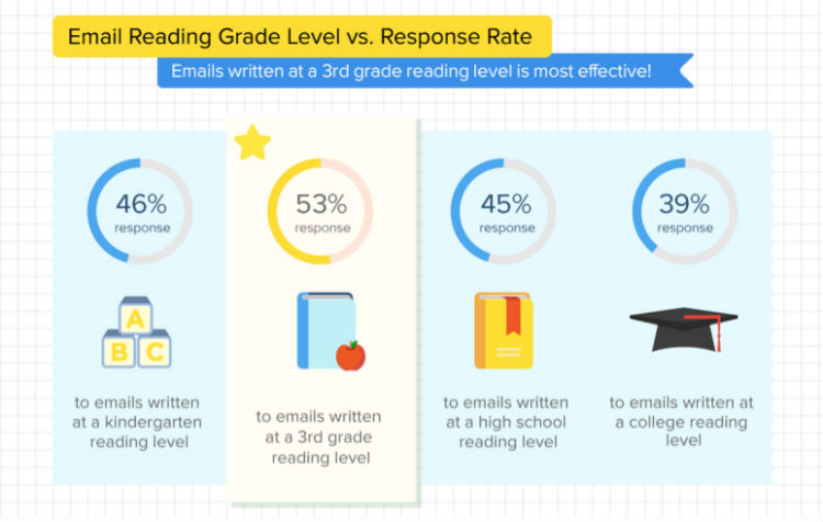 email-reading-grade-level