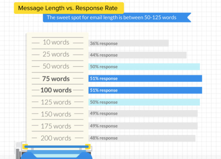email-length-responses