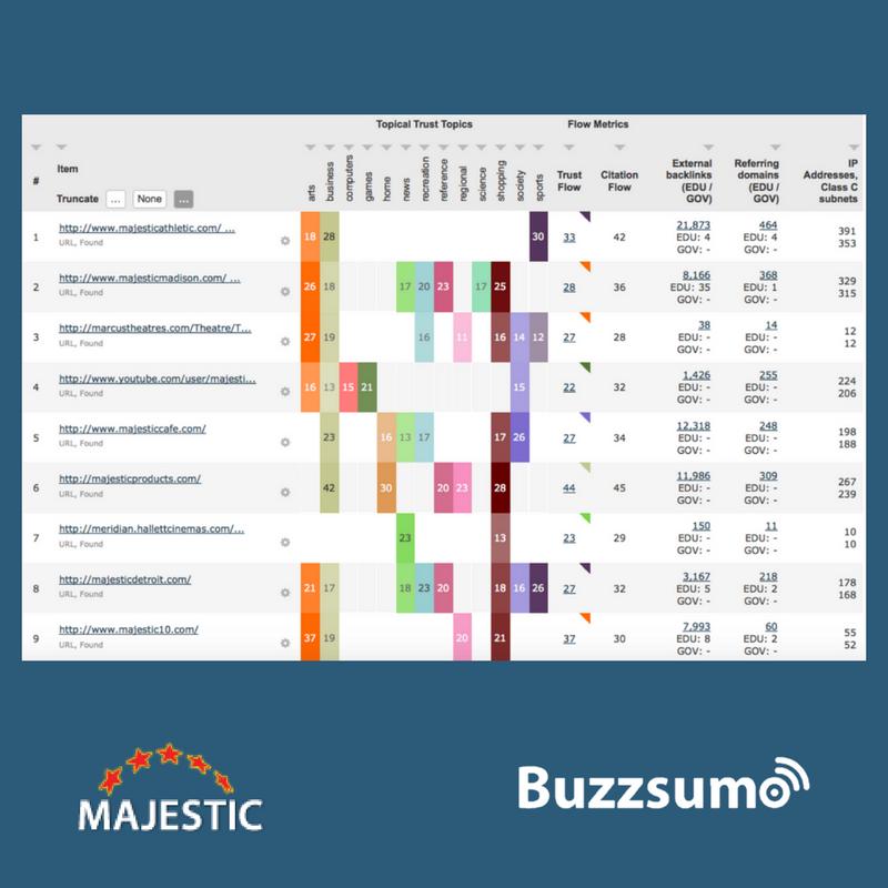 Majestic's trust flow metric