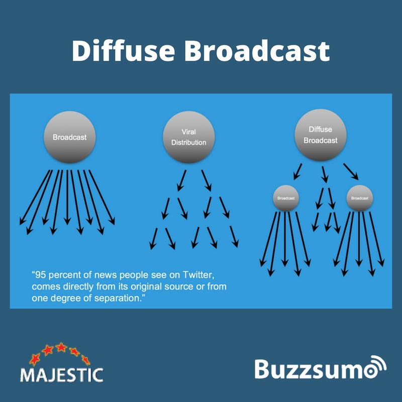 Diffuse broadcast