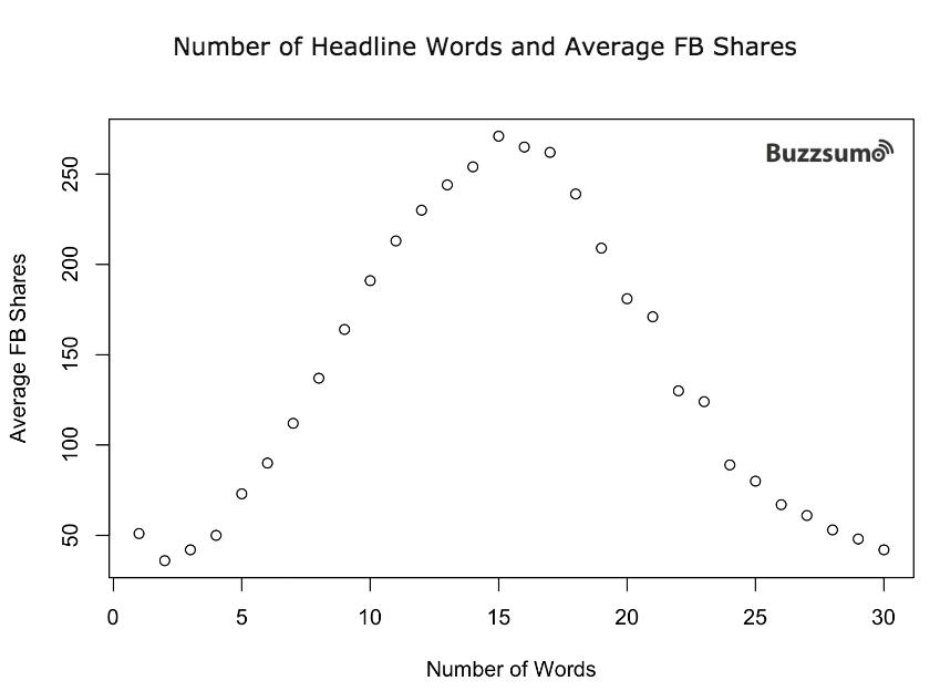 popular_headline_words_shares-1