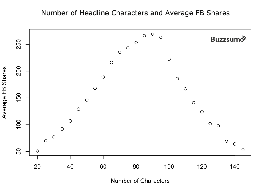 popular_headline_chars_shares-2