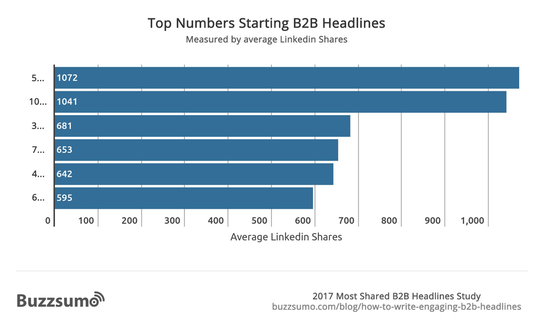 Top-Numbers-Starting-B2B-Headlines
