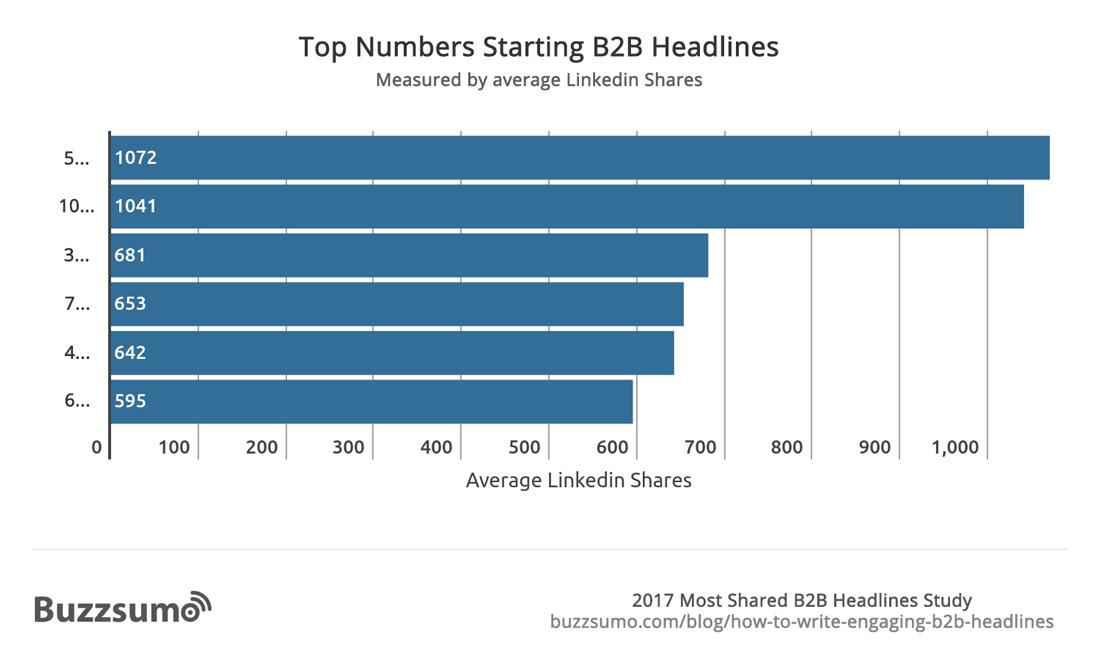 Top-Numbers-Starting-B2B-Headlines