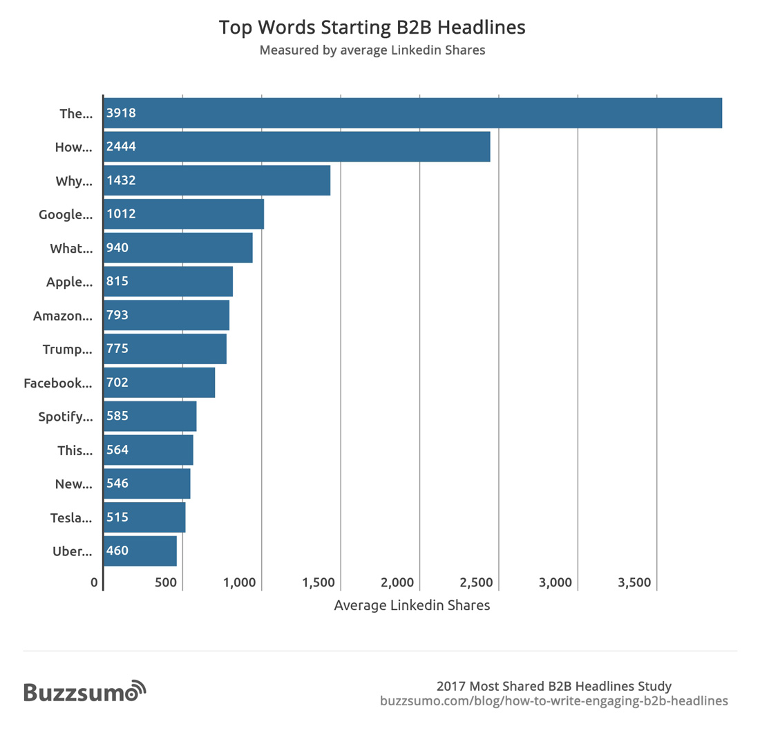 Top-Words-Starting-B2B-Headlines