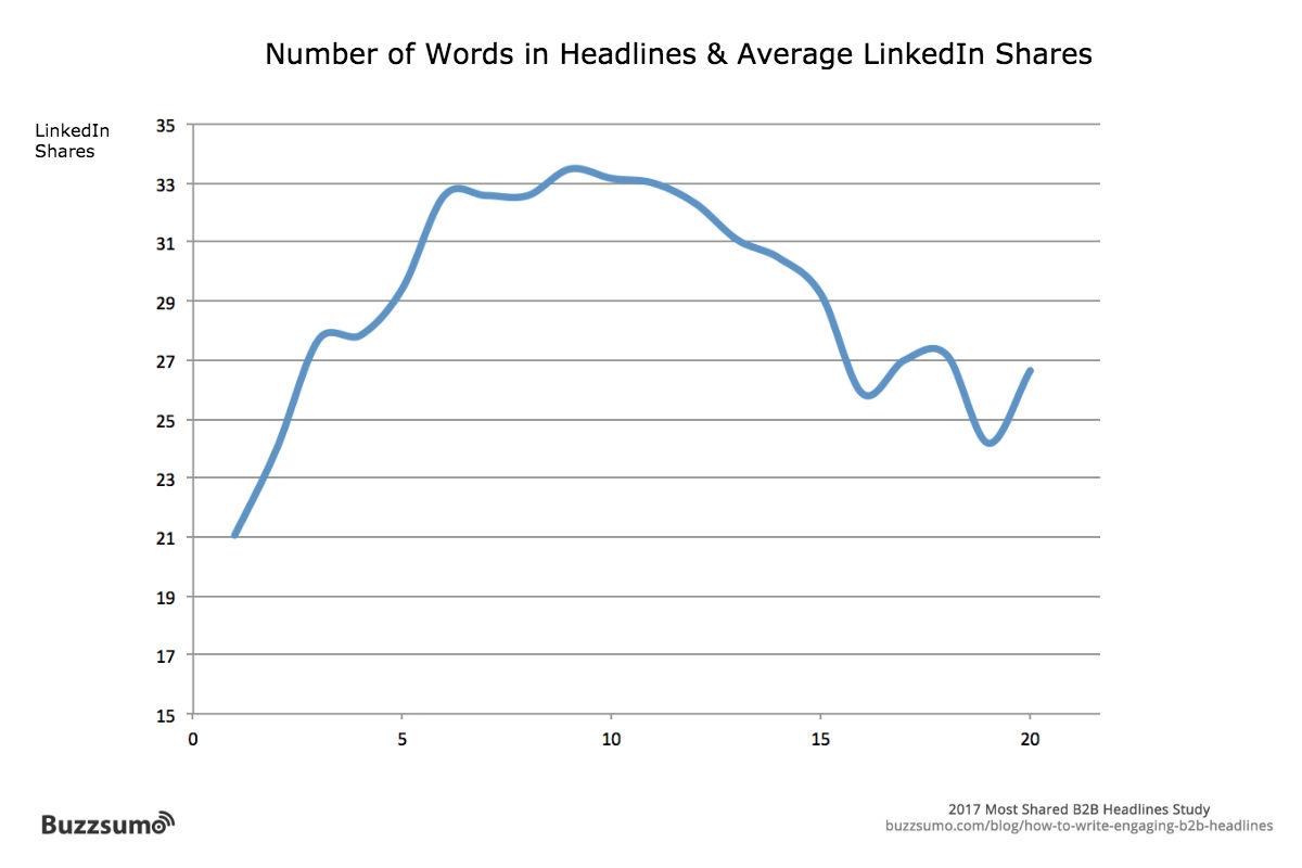 linkedin-words