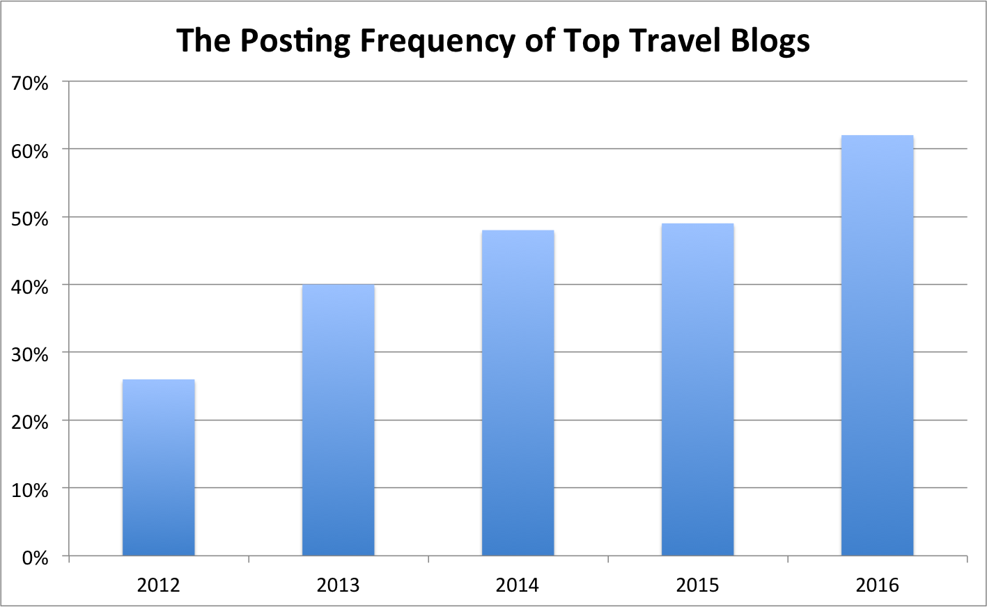 Top Link-Building Lessons from the Travel Industry: An Analysis of 67k Pages