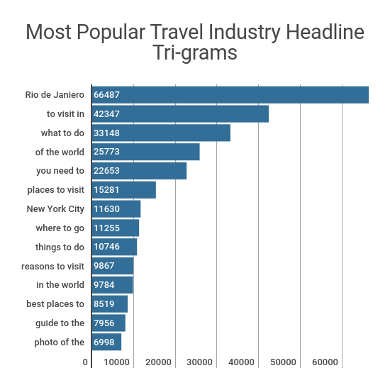travel industry headline trigrams