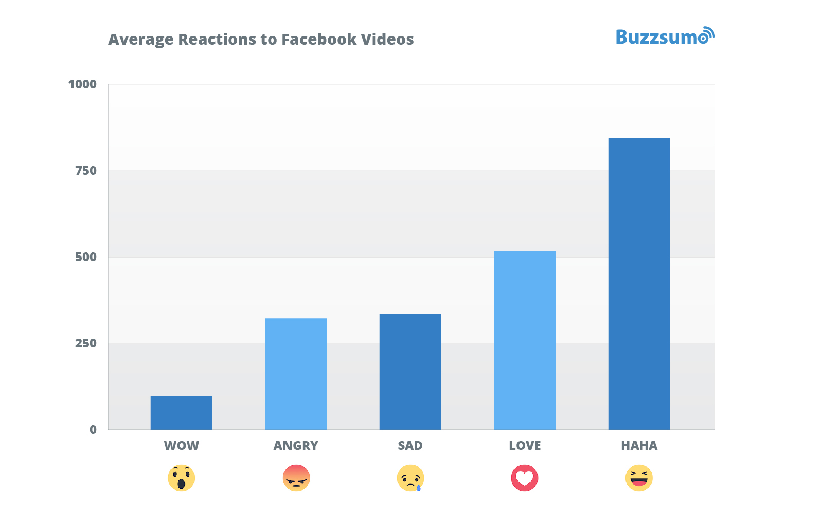 Most common reactions to Facebook Videos