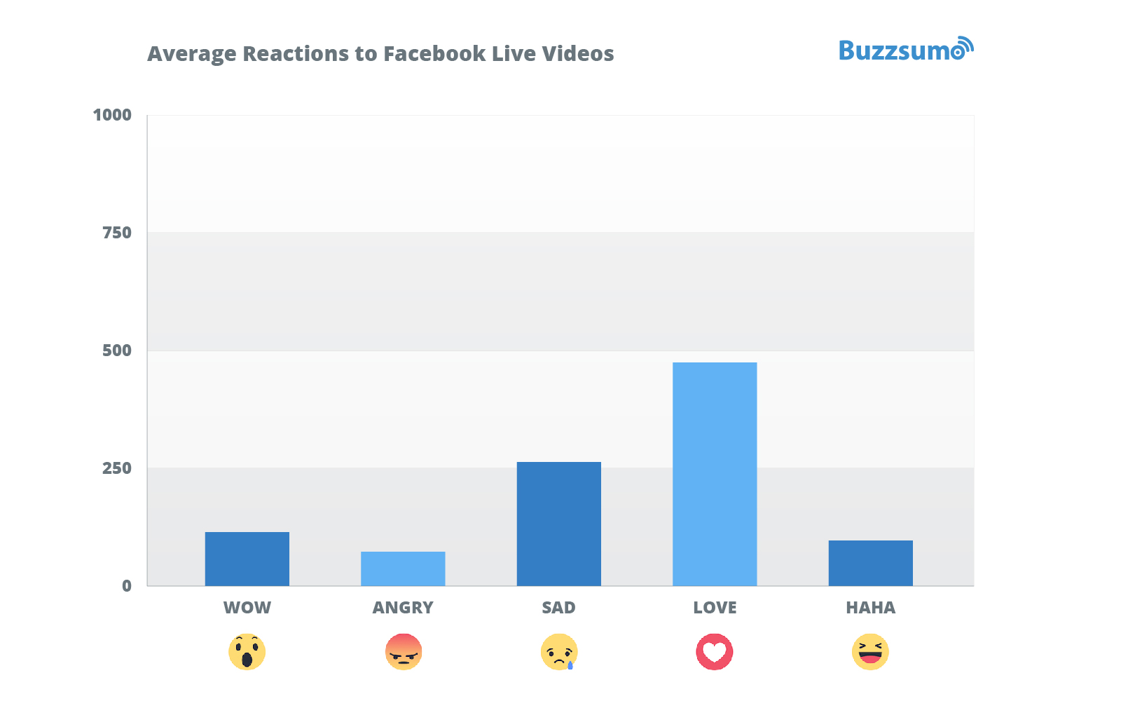 Top reactions to Facebook live videos