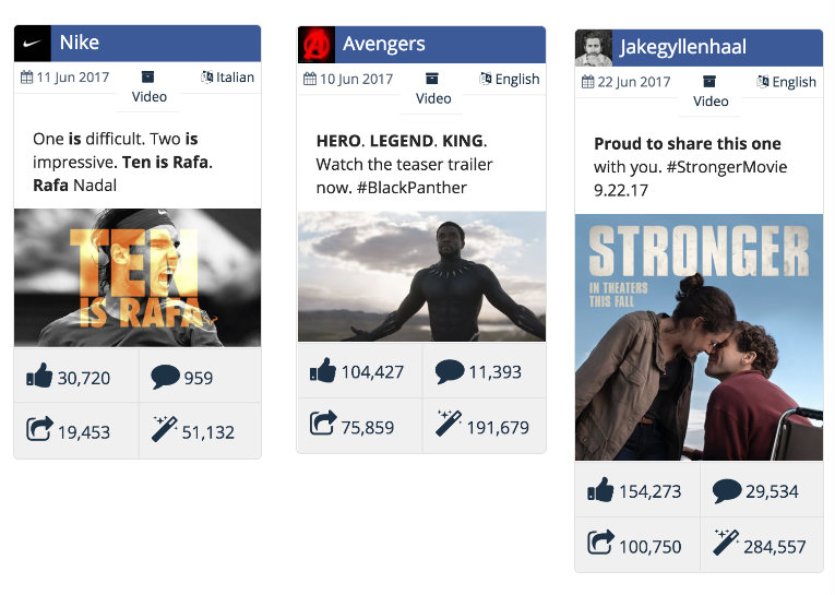 Most loved Facebook videos