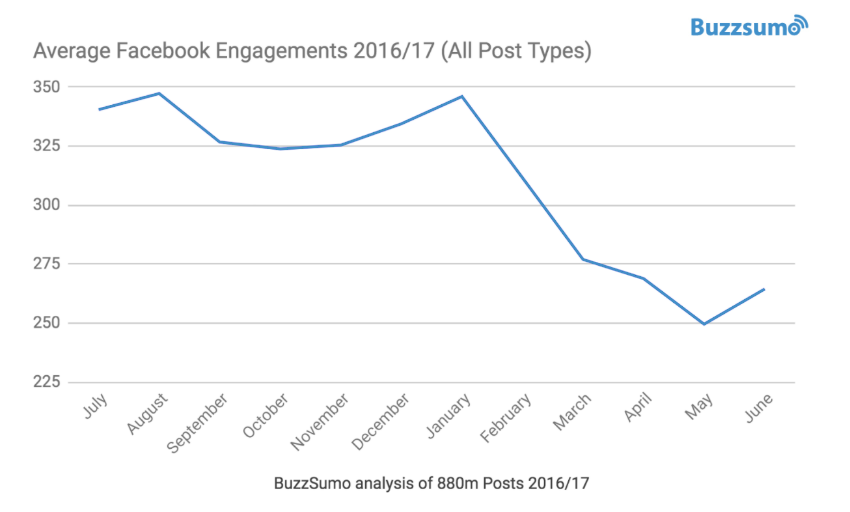 Facebook Engagement for Brands and Publishers Falls 20% In 2017
